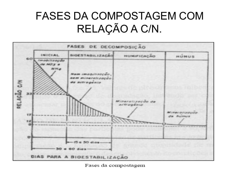 FASES DA COMPOSTAGEM COM RELAÇÃO A C/N.
