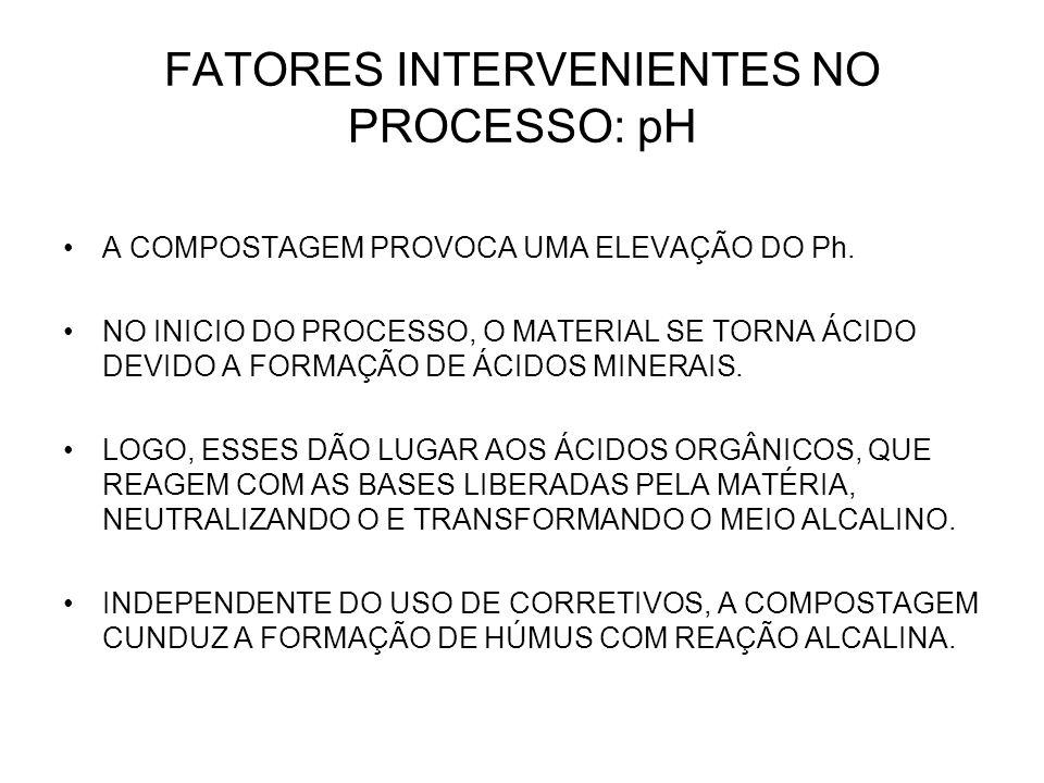 FATORES INTERVENIENTES NO PROCESSO: pH