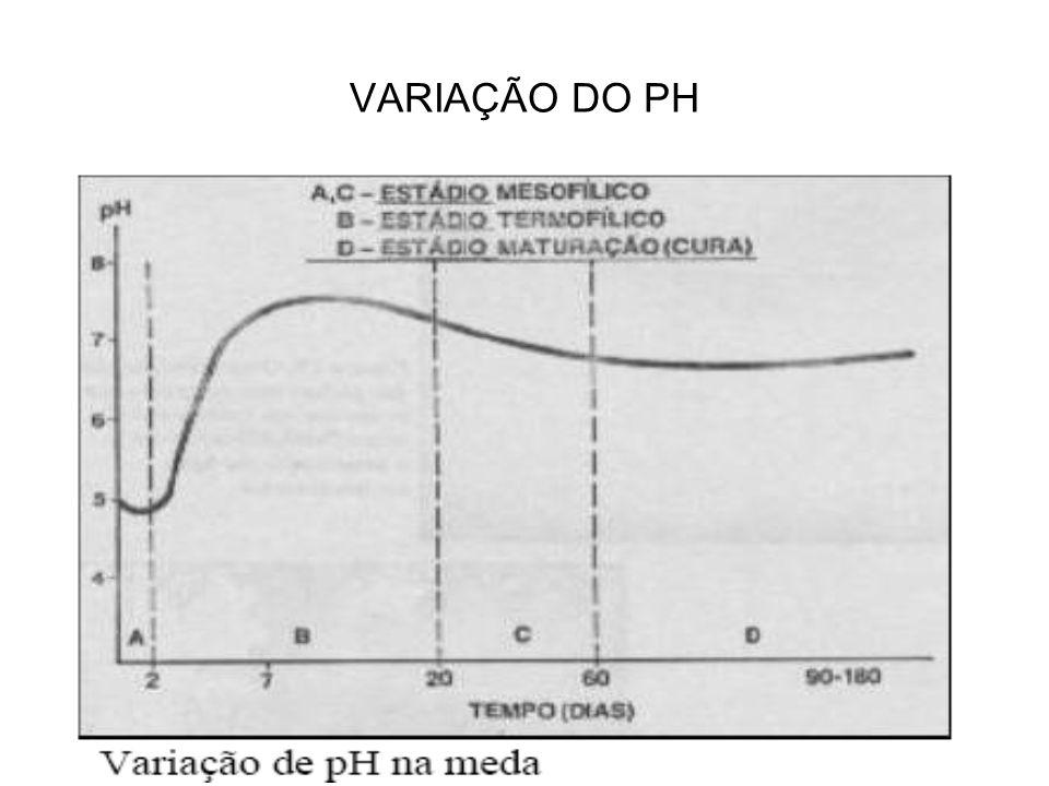 VARIAÇÃO DO PH