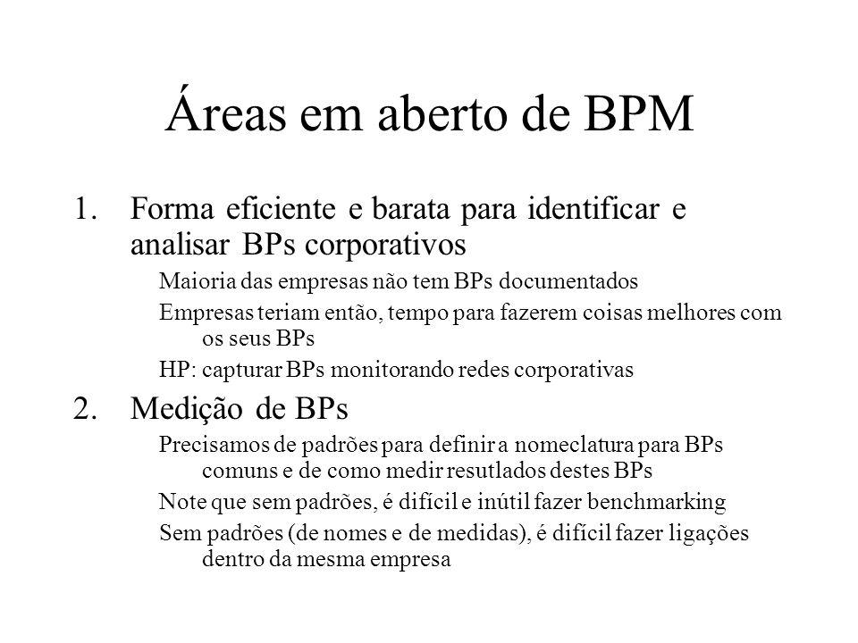 Áreas em aberto de BPM Forma eficiente e barata para identificar e analisar BPs corporativos. Maioria das empresas não tem BPs documentados.
