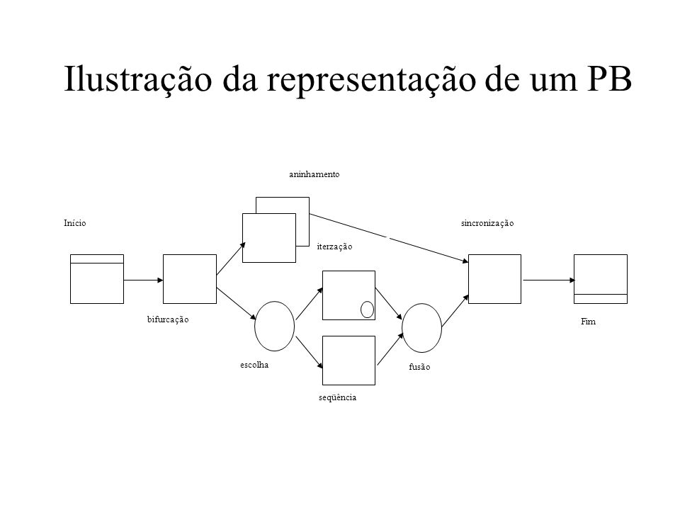 Ilustração da representação de um PB