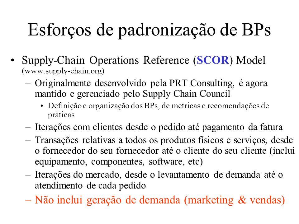 Esforços de padronização de BPs