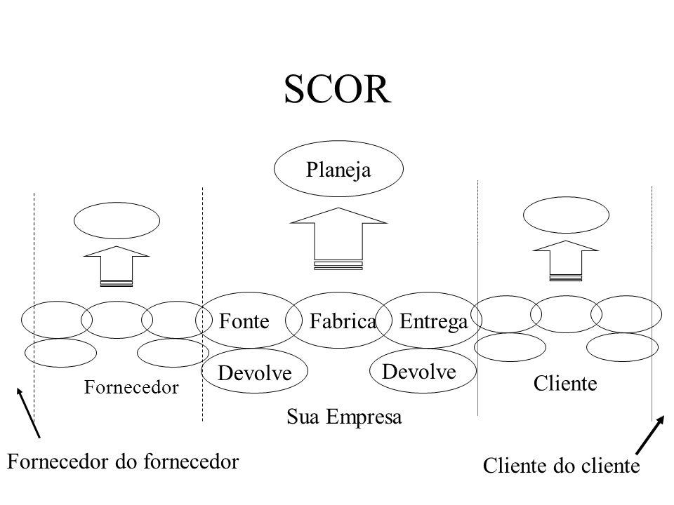 SCOR Planeja Fonte Fabrica Entrega Devolve Cliente Sua Empresa