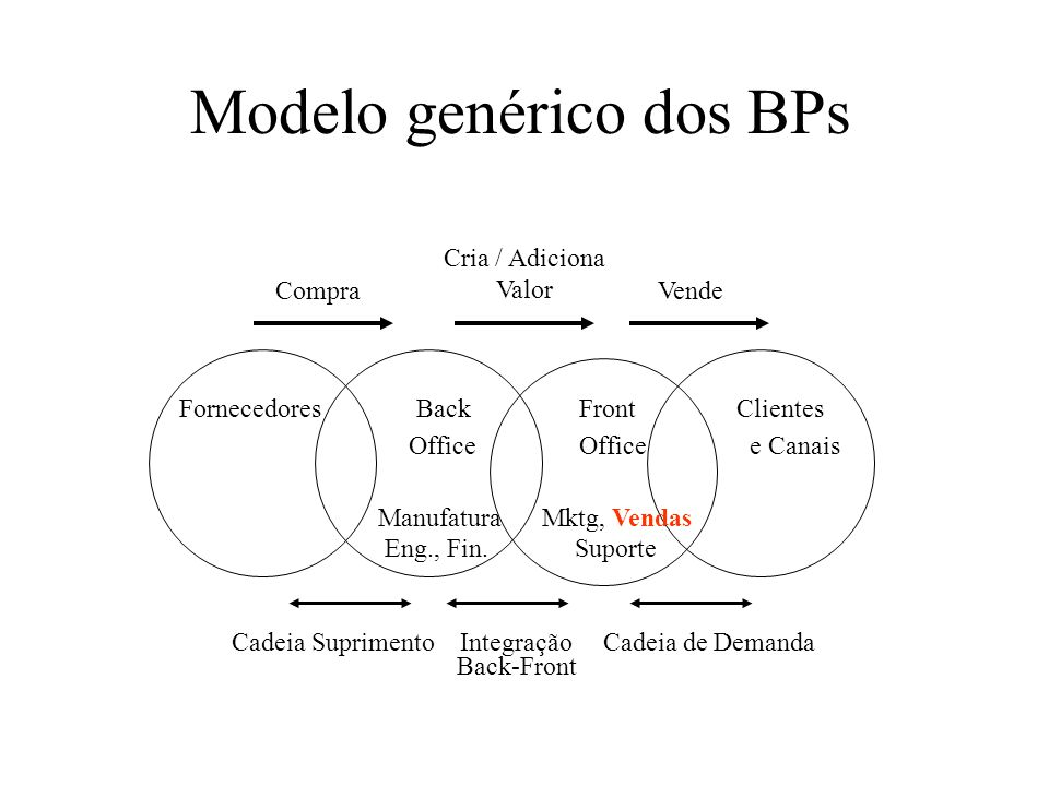 Modelo genérico dos BPs
