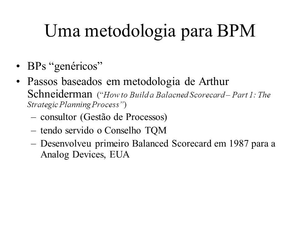 Uma metodologia para BPM