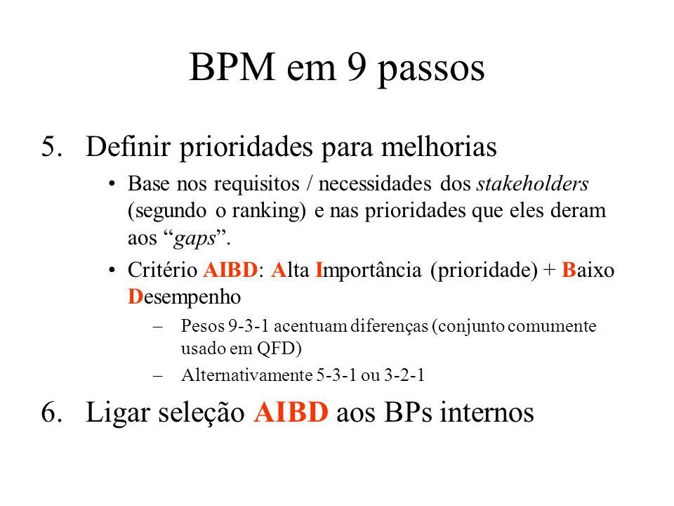 BPM em 9 passos Definir prioridades para melhorias