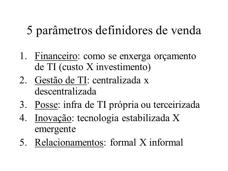 5 parâmetros definidores de venda