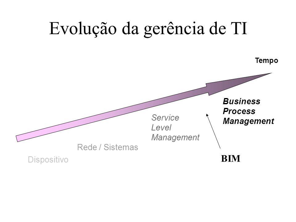 Evolução da gerência de TI