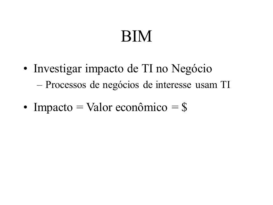 BIM Investigar impacto de TI no Negócio Impacto = Valor econômico = $