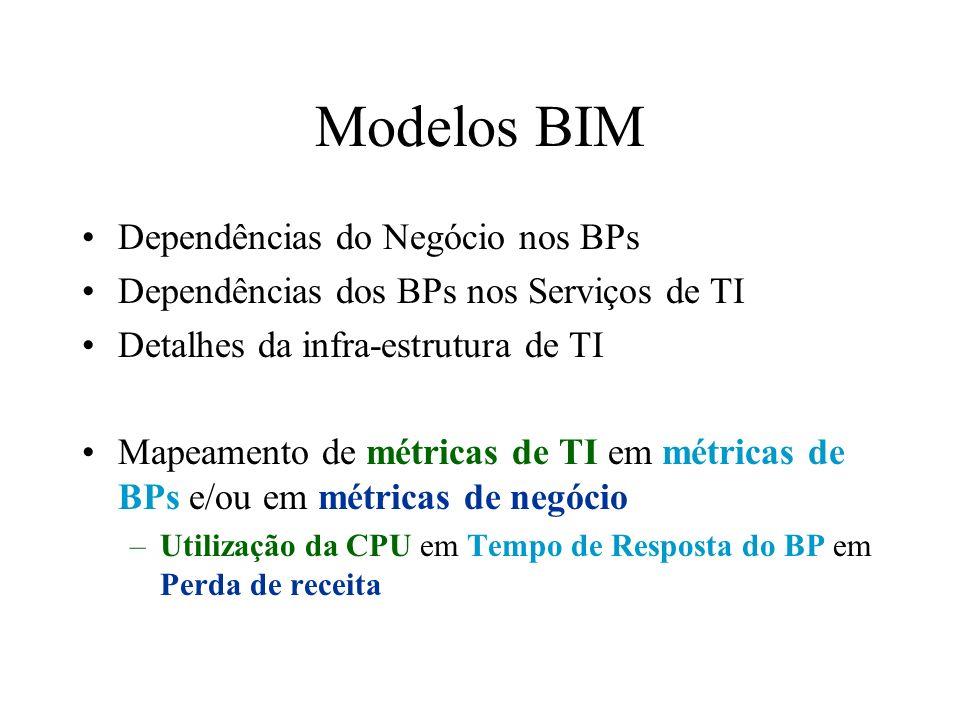 Modelos BIM Dependências do Negócio nos BPs