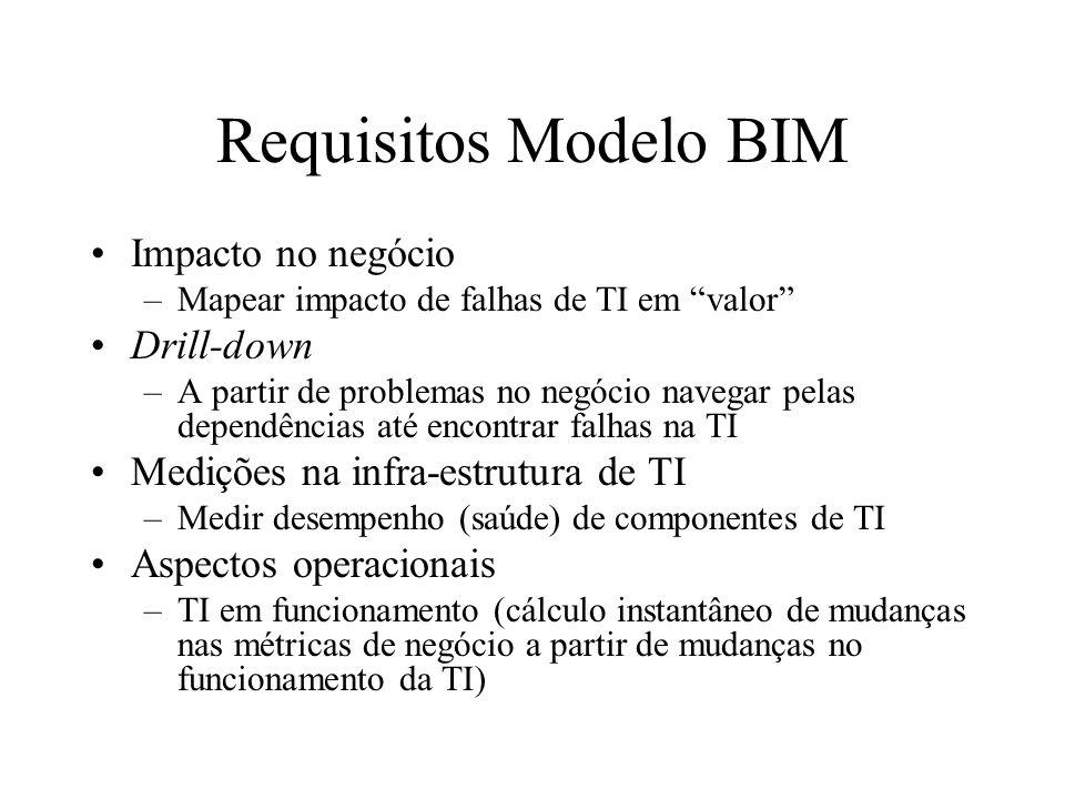 Requisitos Modelo BIM Impacto no negócio Drill-down