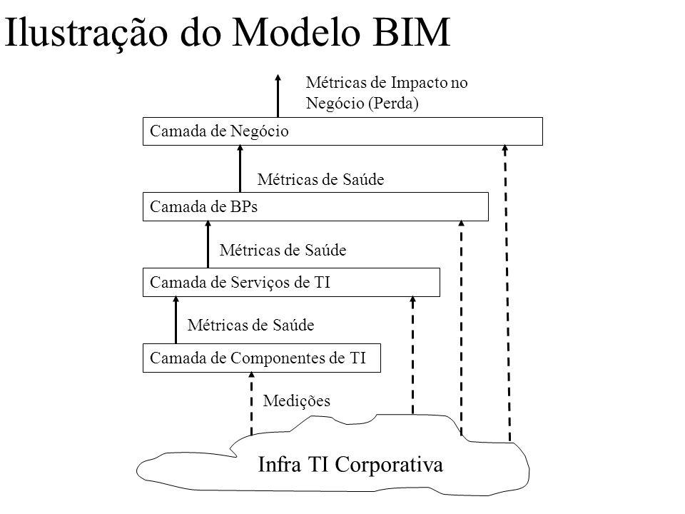 Ilustração do Modelo BIM