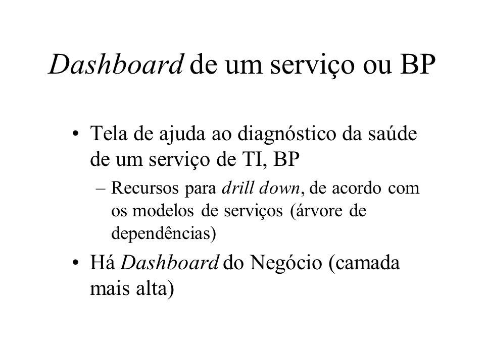 Dashboard de um serviço ou BP