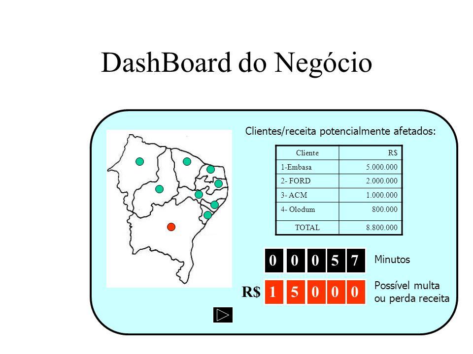 DashBoard do Negócio 5 7 R$ 1 5