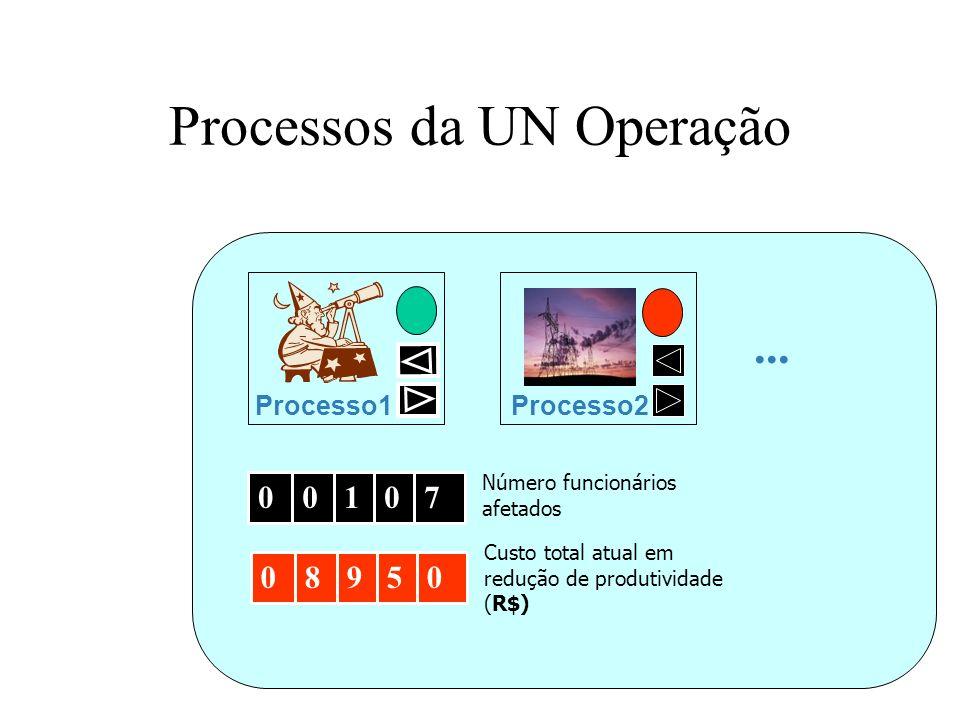 Processos da UN Operação