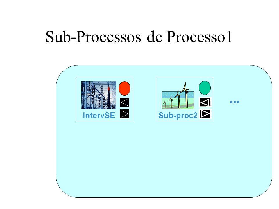 Sub-Processos de Processo1