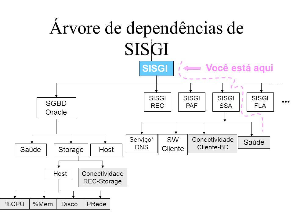 Árvore de dependências de SISGI