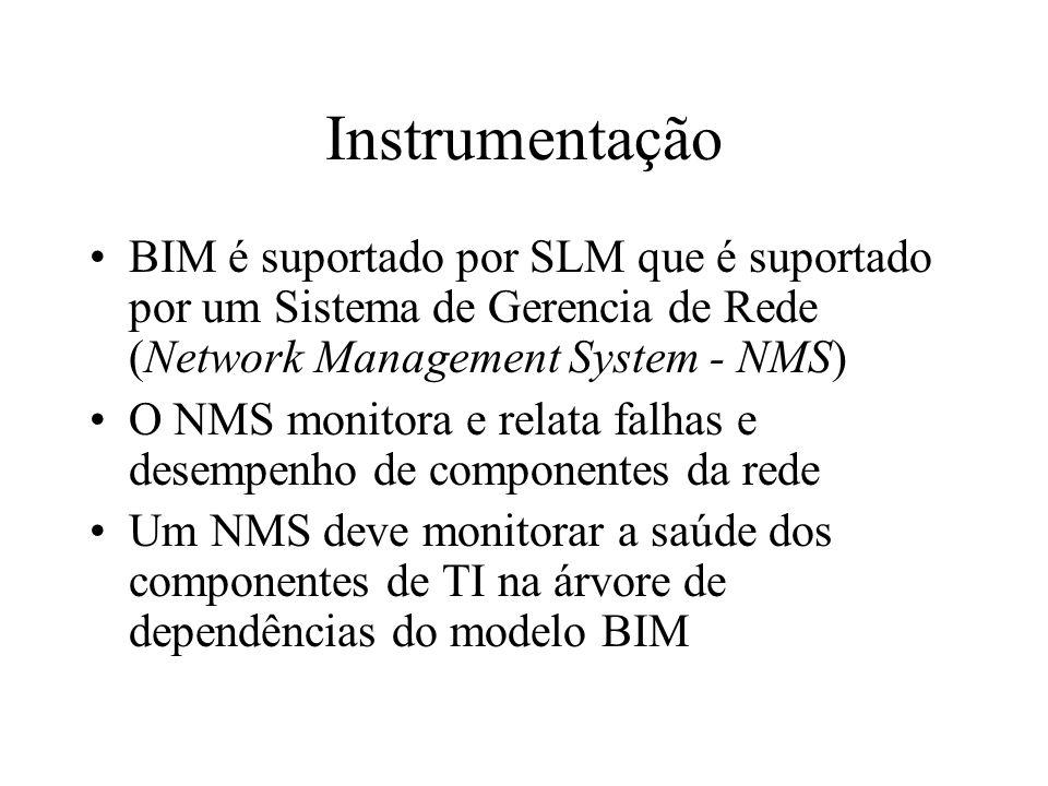 InstrumentaçãoBIM é suportado por SLM que é suportado por um Sistema de Gerencia de Rede (Network Management System - NMS)