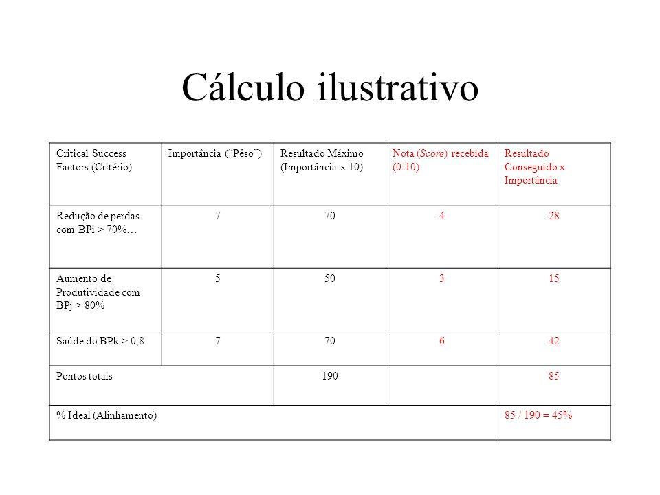 Cálculo ilustrativo Critical Success Factors (Critério)