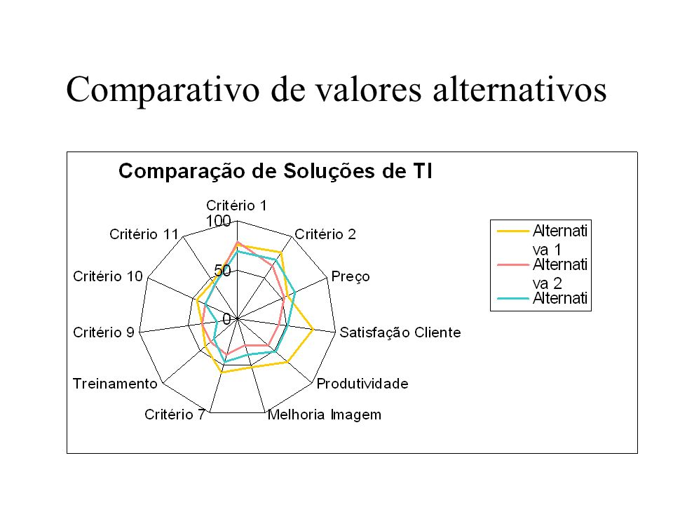 Comparativo de valores alternativos