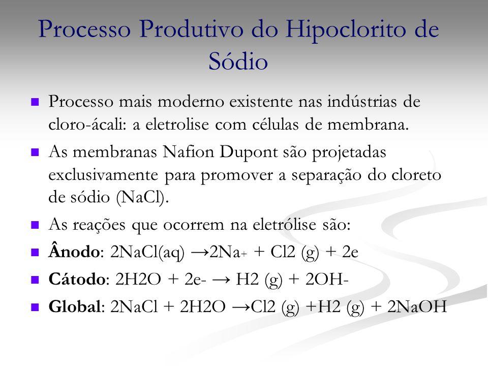 Processo Produtivo do Hipoclorito de Sódio