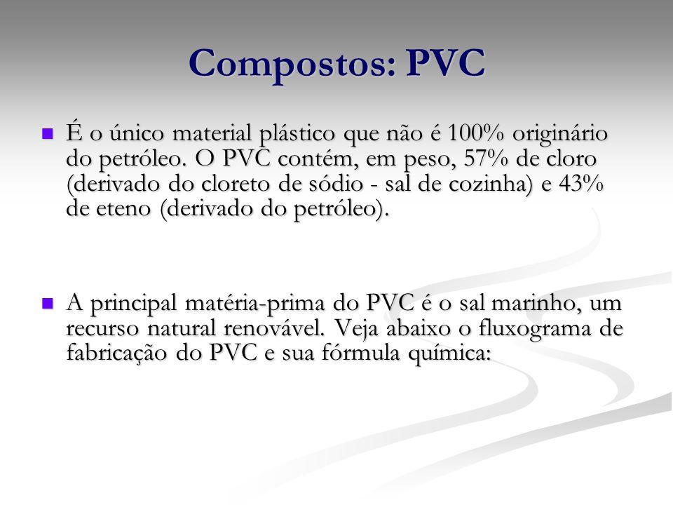 Compostos: PVC
