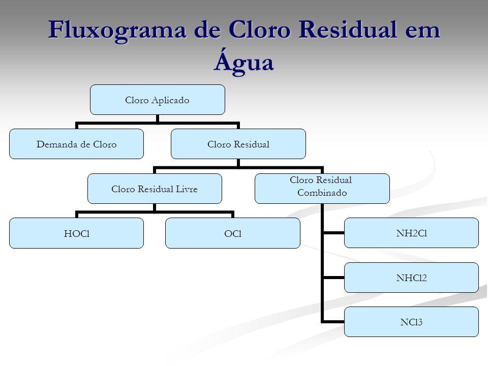 Fluxograma de Cloro Residual em Água