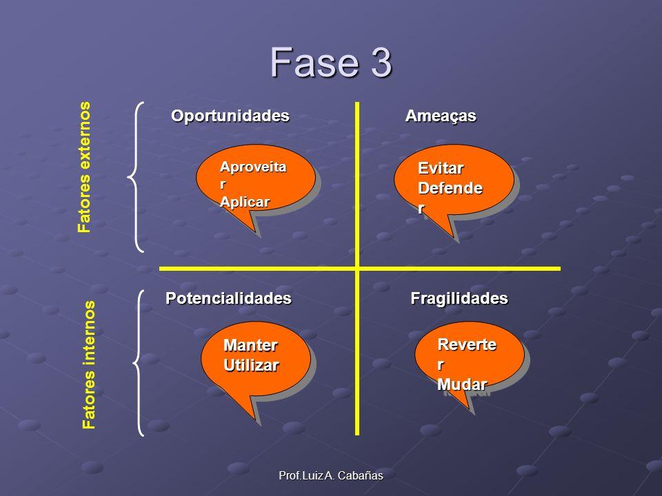 Fase 3 Oportunidades Ameaças Evitar Defender Fatores externos