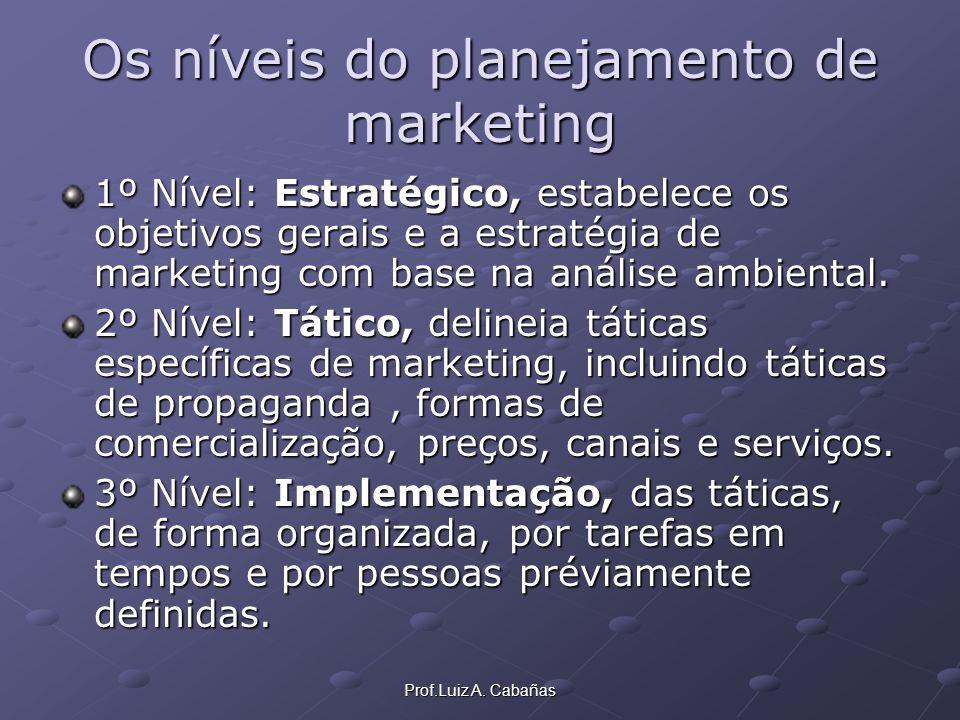 Os níveis do planejamento de marketing