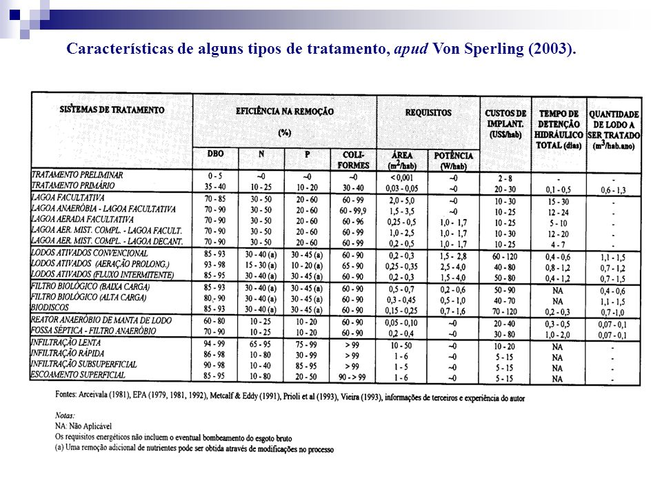 Características de alguns tipos de tratamento, apud Von Sperling (2003).