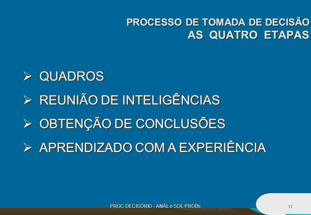 PROCESSO DE TOMADA DE DECISÃO AS QUATRO ETAPAS