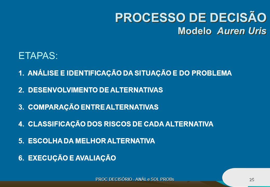 PROCESSO DE DECISÃO Modelo Auren Uris