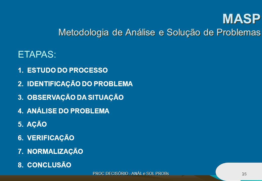 MASP Metodologia de Análise e Solução de Problemas