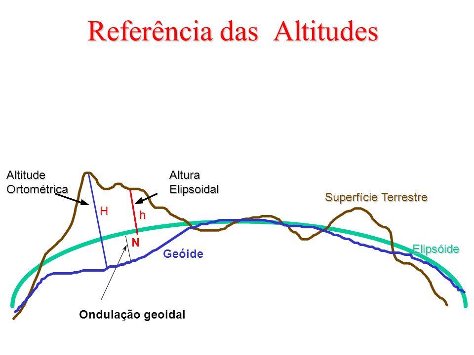 Referência das Altitudes