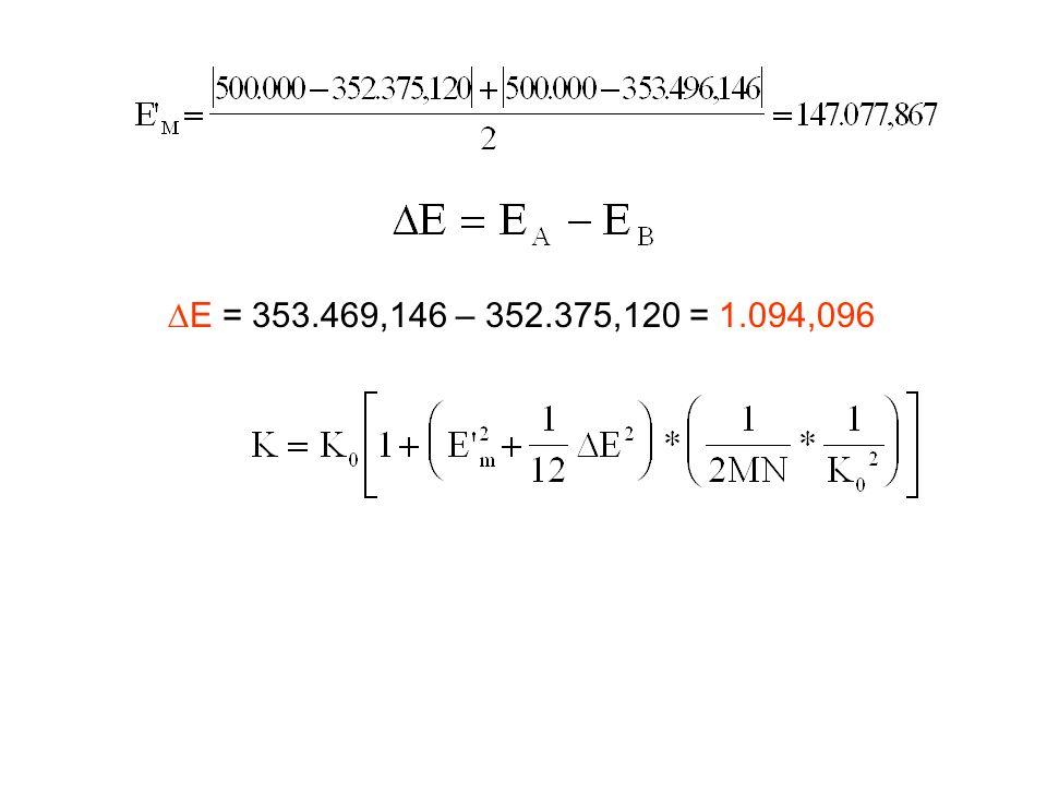 E = 353.469,146 – 352.375,120 = 1.094,096