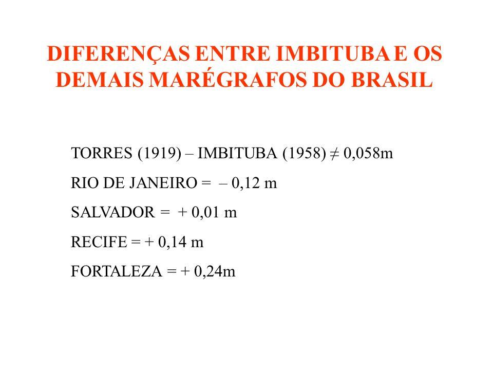 DIFERENÇAS ENTRE IMBITUBA E OS DEMAIS MARÉGRAFOS DO BRASIL