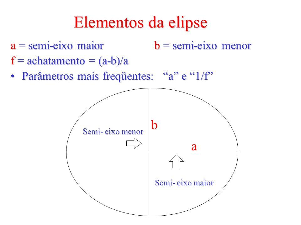 Elementos da elipse b a a = semi-eixo maior b = semi-eixo menor