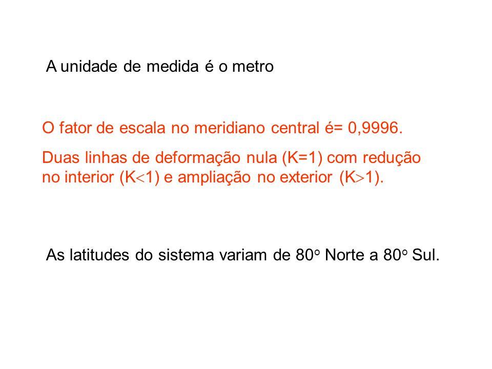 A unidade de medida é o metro