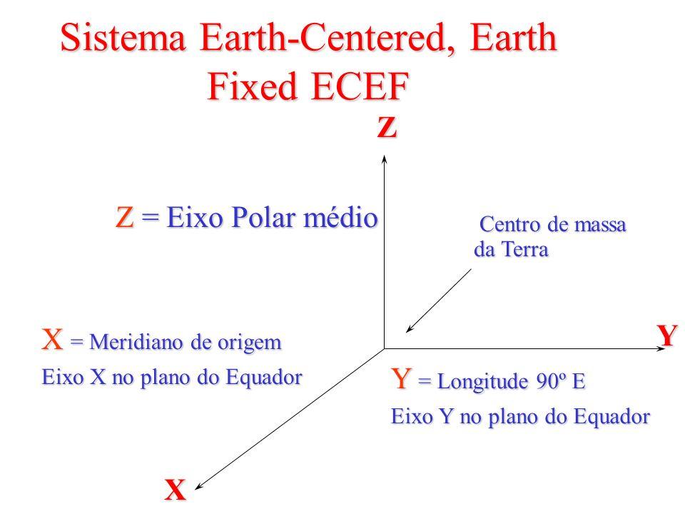 Sistema Earth-Centered, Earth Fixed ECEF