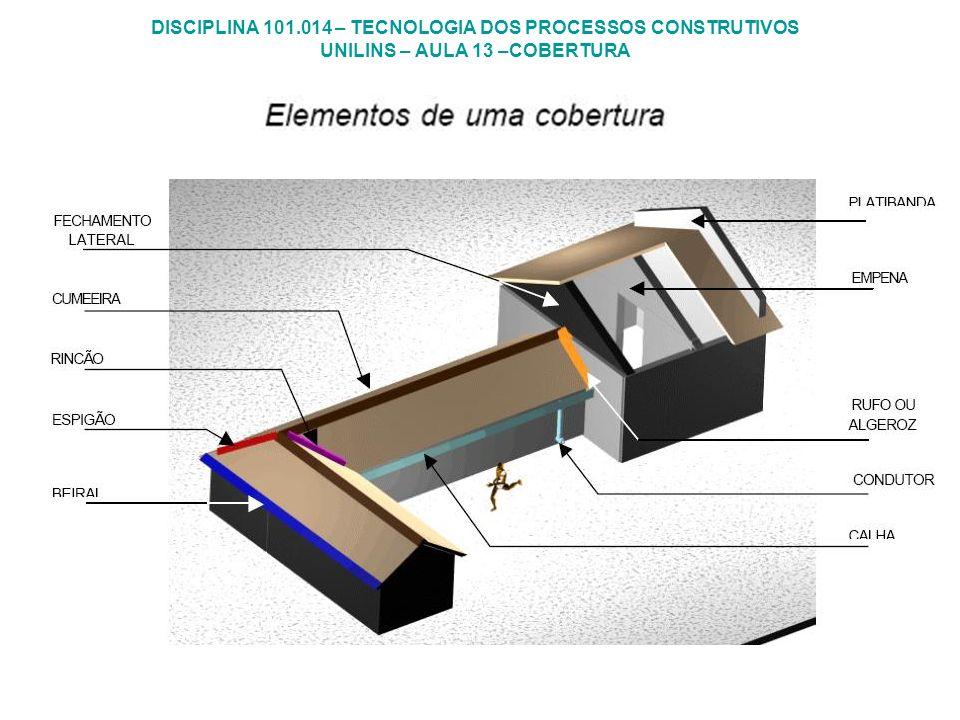 DISCIPLINA 101.014 – TECNOLOGIA DOS PROCESSOS CONSTRUTIVOS UNILINS – AULA 13 –COBERTURA