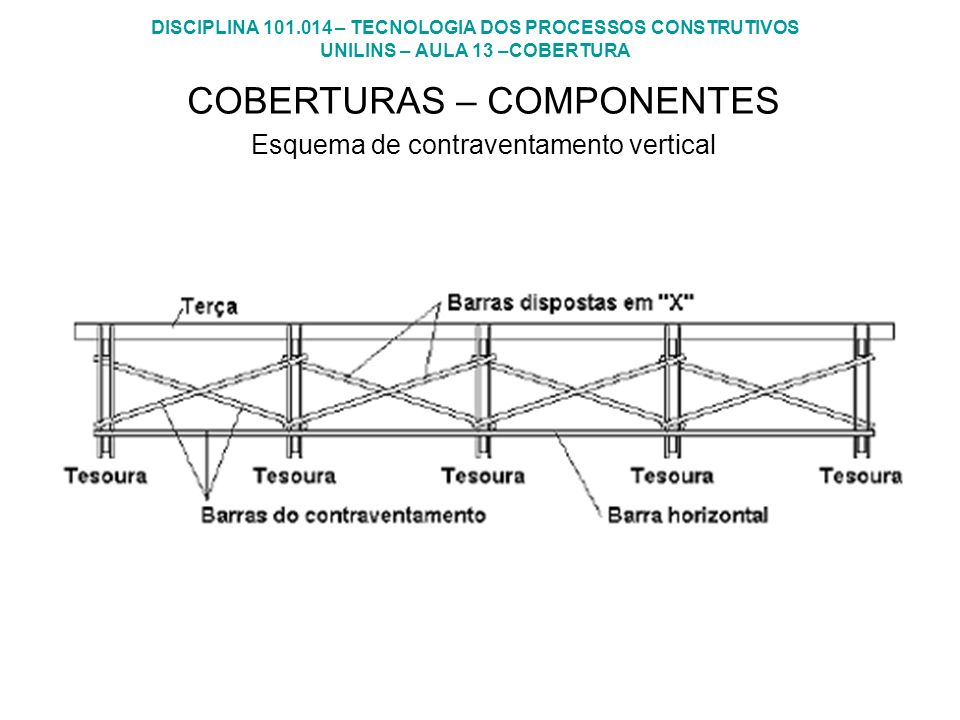 COBERTURAS – COMPONENTES