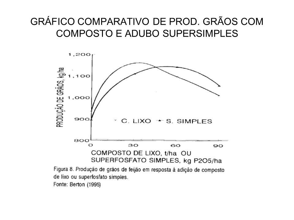 GRÁFICO COMPARATIVO DE PROD. GRÃOS COM COMPOSTO E ADUBO SUPERSIMPLES