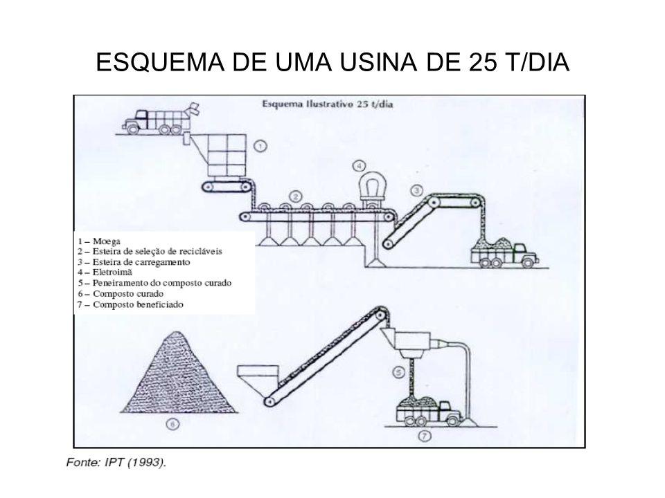 ESQUEMA DE UMA USINA DE 25 T/DIA
