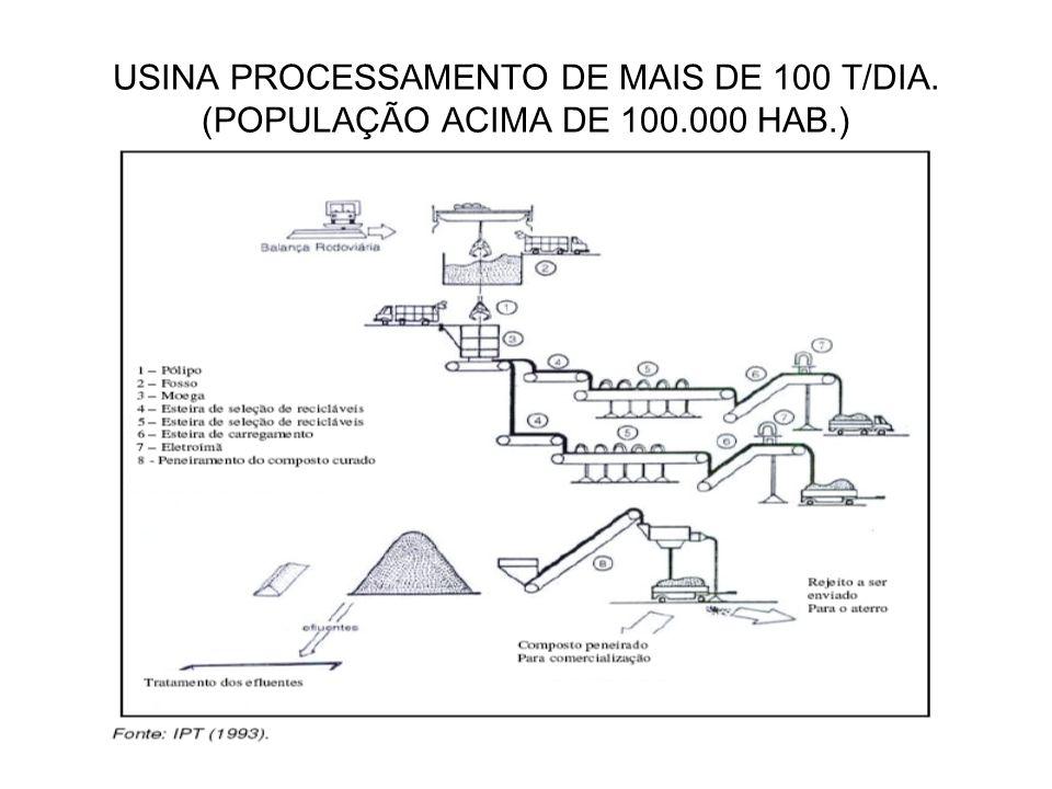 USINA PROCESSAMENTO DE MAIS DE 100 T/DIA. (POPULAÇÃO ACIMA DE 100