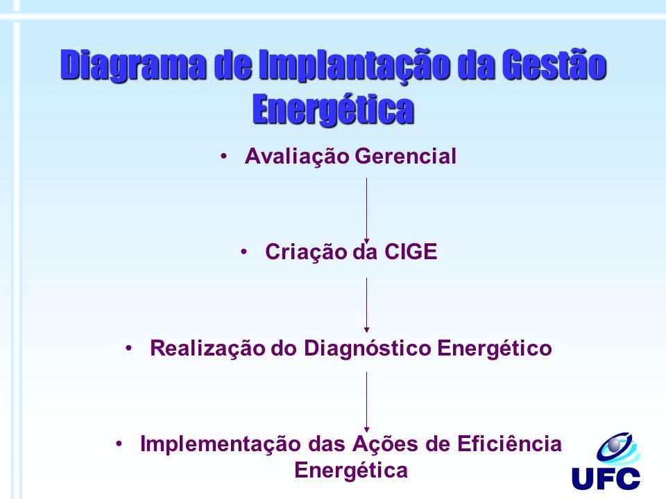 Diagrama de Implantação da Gestão Energética