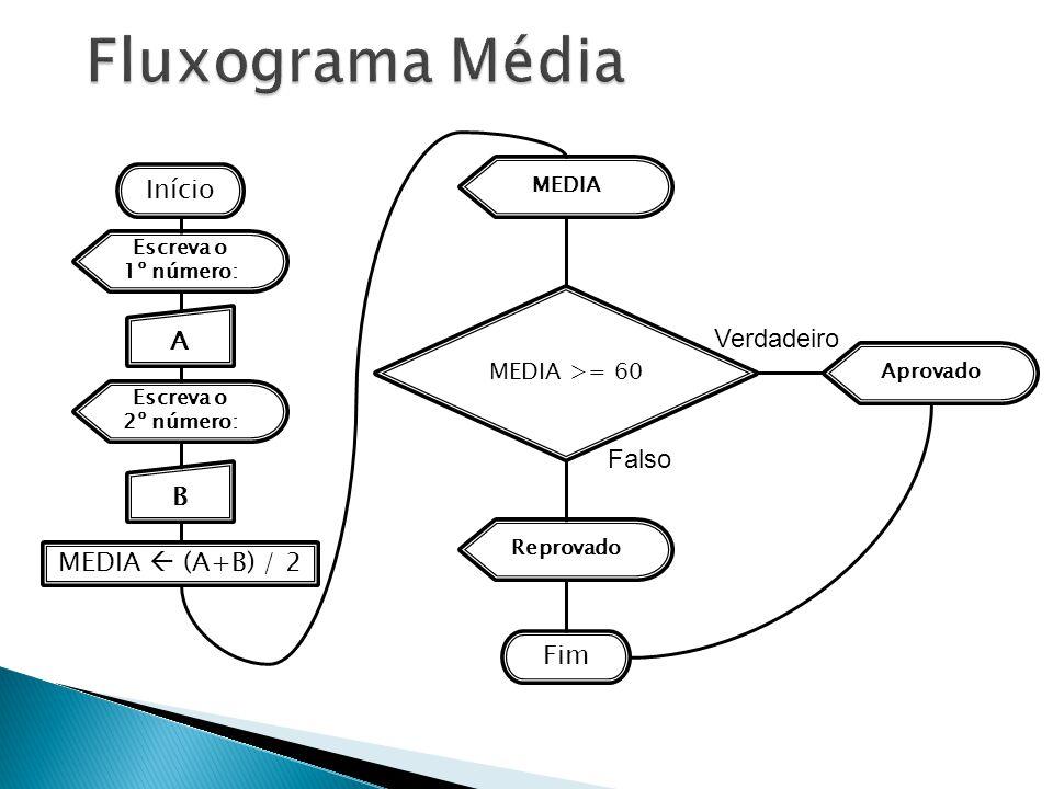 Fluxograma Média Início A Verdadeiro Falso B MEDIA  (A+B) / 2 Fim