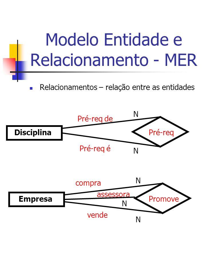 Modelo Entidade e Relacionamento - MER