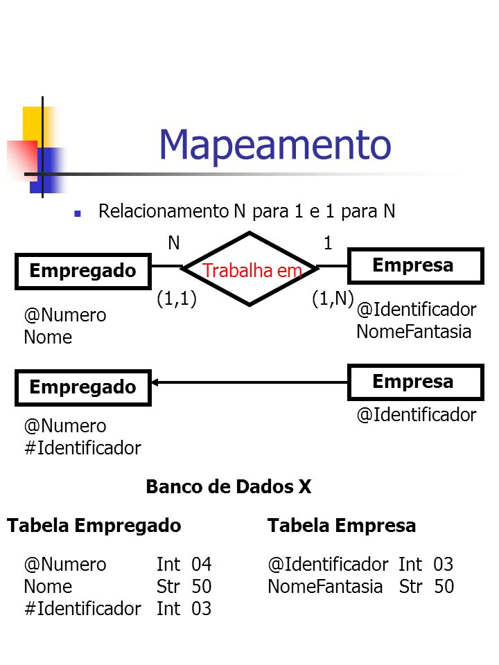 Mapeamento Relacionamento N para 1 e 1 para N N 1 Empresa Empregado