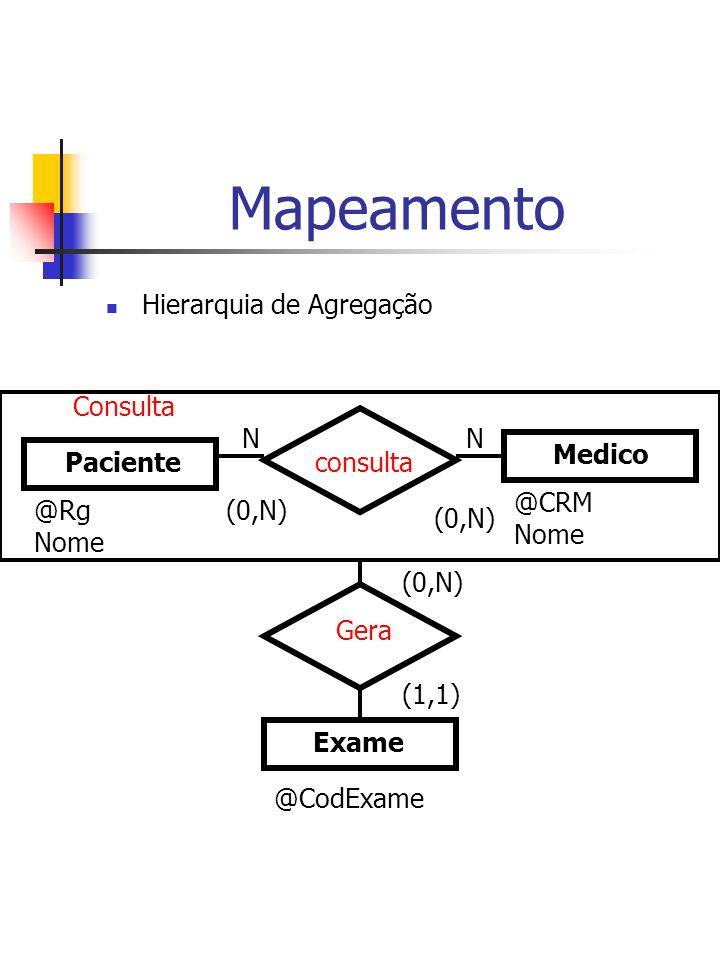 Mapeamento Hierarquia de Agregação Consulta N N Medico Paciente