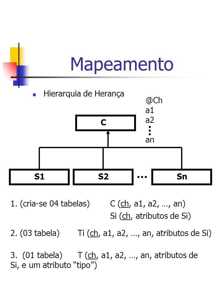 Mapeamento Hierarquia de Herança @Ch a1 a2 C an S1 S2 Sn